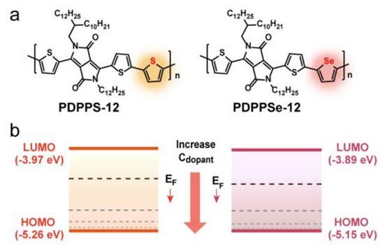 朱道本、张德清和狄重安Angew. Chem. Int. Ed.:基于硒取代DPP聚合物的高性能p型有机热电材料的研究