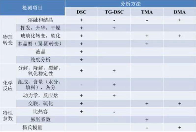 【科研干货】高分子聚合物热分析之动态热机械分析法(DMA)