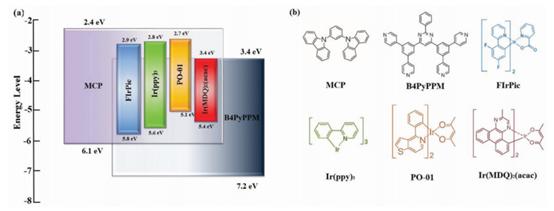 陈平Adv. Optical Mater.: 基于新型激基缔合物的高效、简化的单色和白色有机发光器件