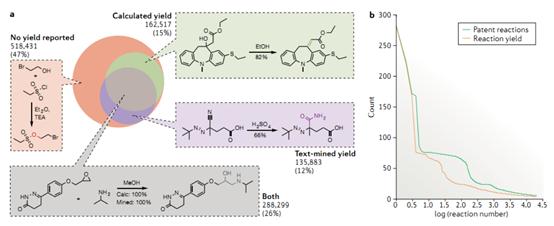 Nature Reviews Chemistry:人工智能驱动的有机合成化学