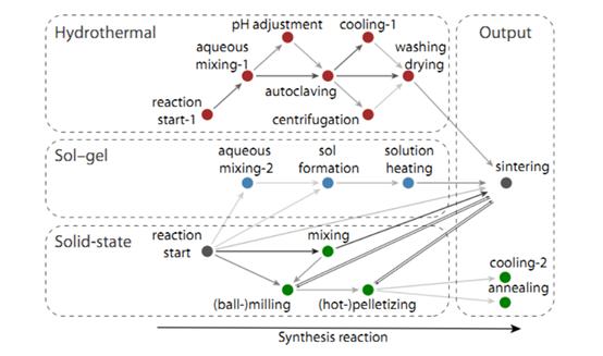 npj Computational Materials: 半监控机器学习在材料合成过程中的应用