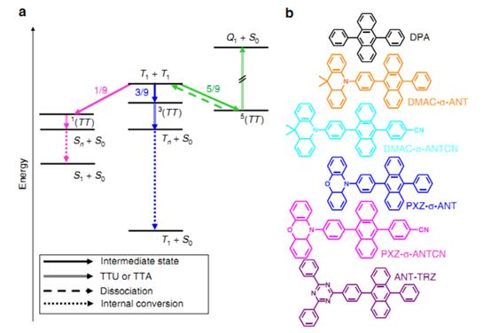 安达千波矢Nat. Commun.:有机发光二极管中的自旋轨道耦合增强了三重态-三重态上转换