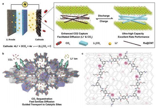 罗建平(Kian Ping Loh) Adv. Mater.:基于共价有机框架的Li-CO2电池