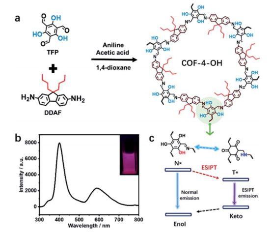 尹学博Chem. Sci.:ESIPT诱导的共价有机框架中的强双重发光