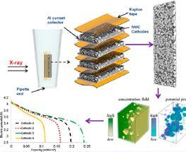 【Micro-CT】在锂离子电池中的应用——量化分析Li+负极相