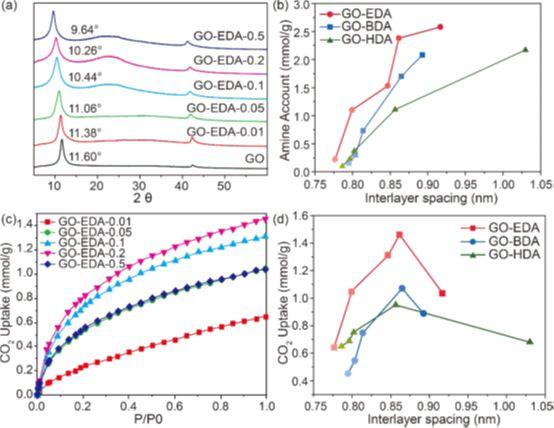 【原位NMR+CO2吸附】探测二胺交联GO对CO2的不同吸附机制Chem. Mater.