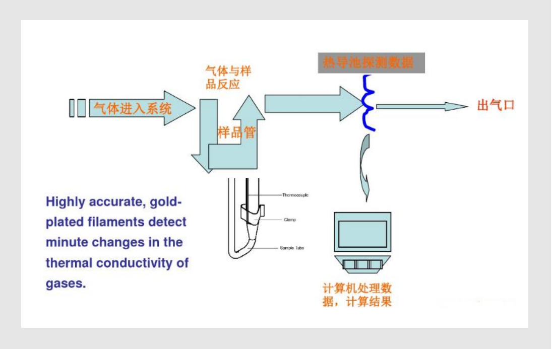 化学吸附仪的操作与数据分析 (二)测试分析实例