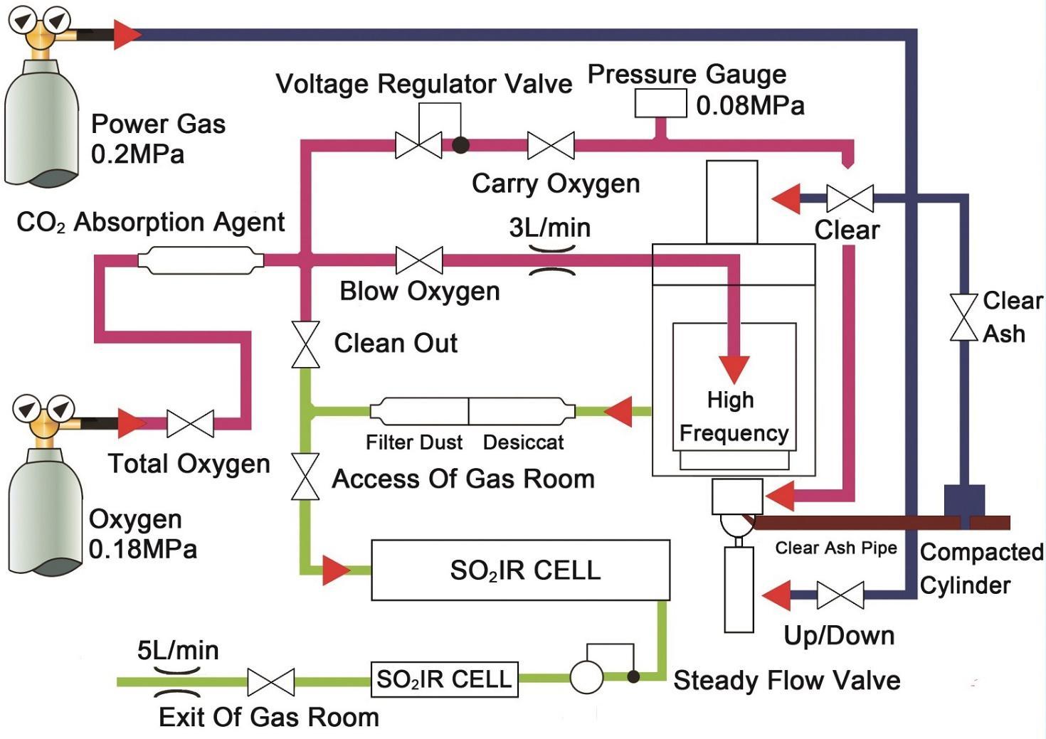 图4气体传输路径