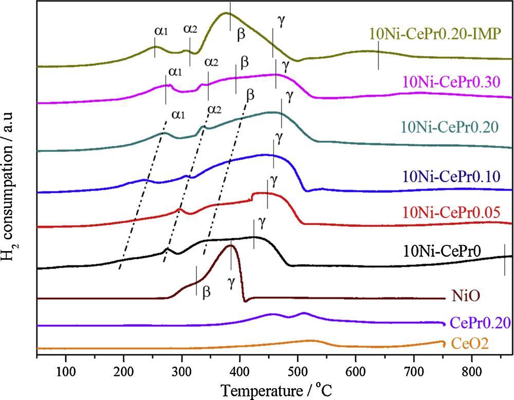 图1 氧化铈负载的稀土掺杂氧化镍催化剂的H2-TPR结果