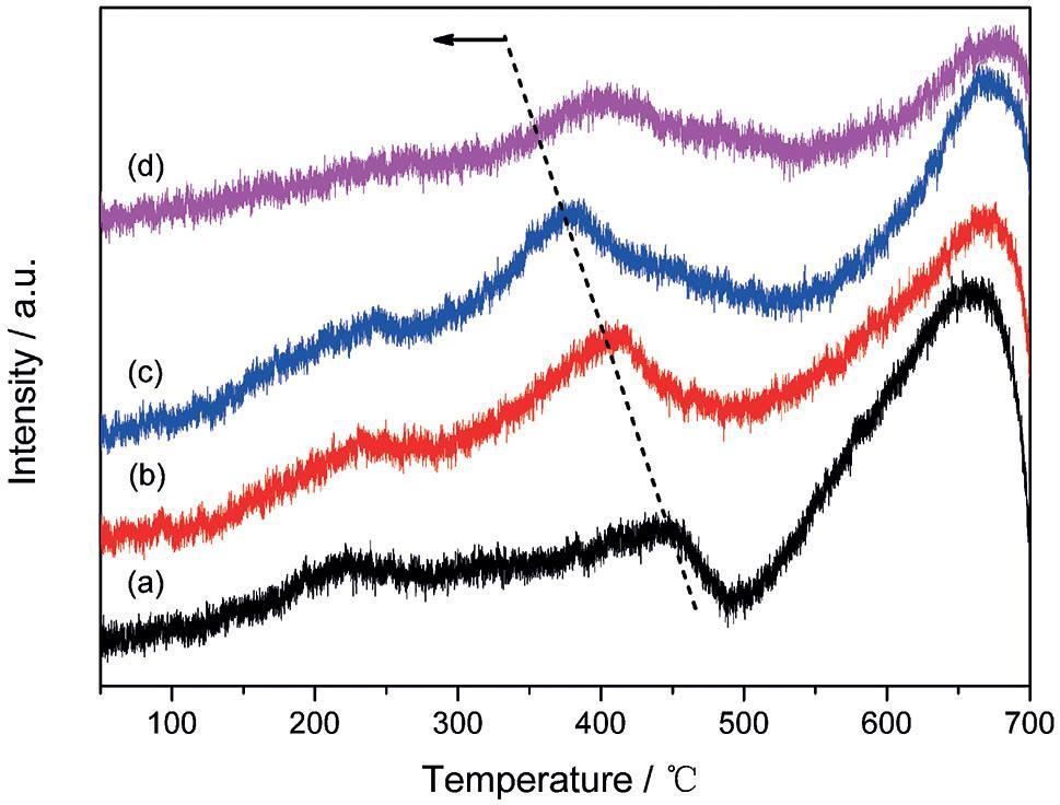 图3 不同积碳催化剂的H2-TPH结果
