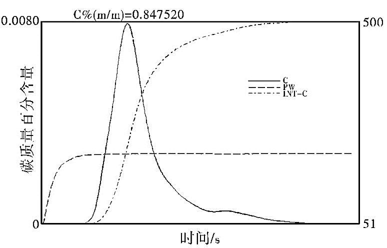 图5高碳硅铁中碳的释放峰[1]
