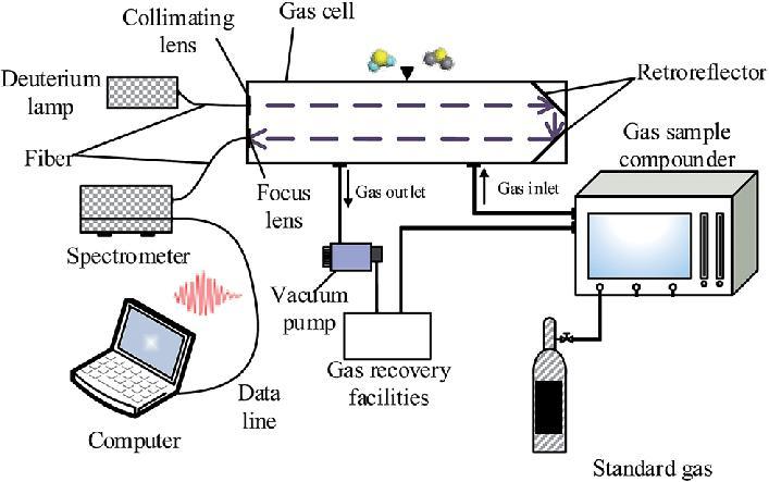 图3红外硫碳分析仪基本结构