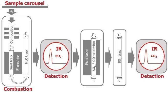 图2 红外硫碳分析仪的测量过程