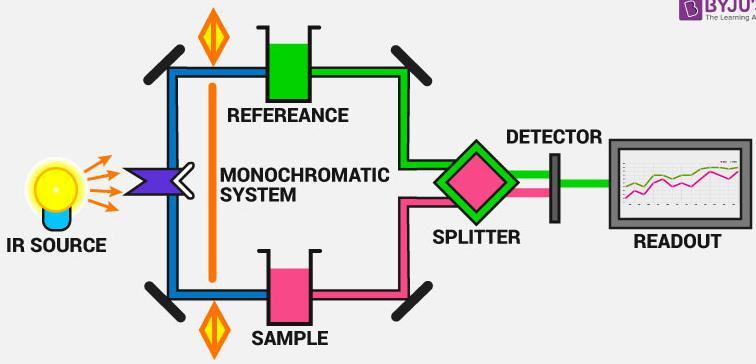 图1 红外吸收装置