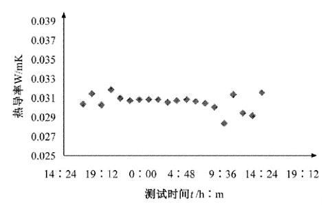 图20气凝胶分体重复20次导热系数测试结果[9]