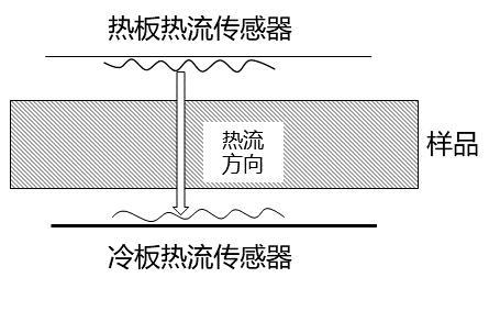 图2热流计法测试导热系数原理示意图