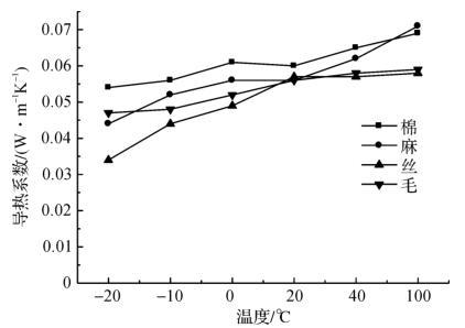 图19织物的导热性与温度的关系[8]