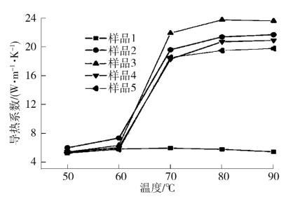 图18不同温度下样品导热系数[7]