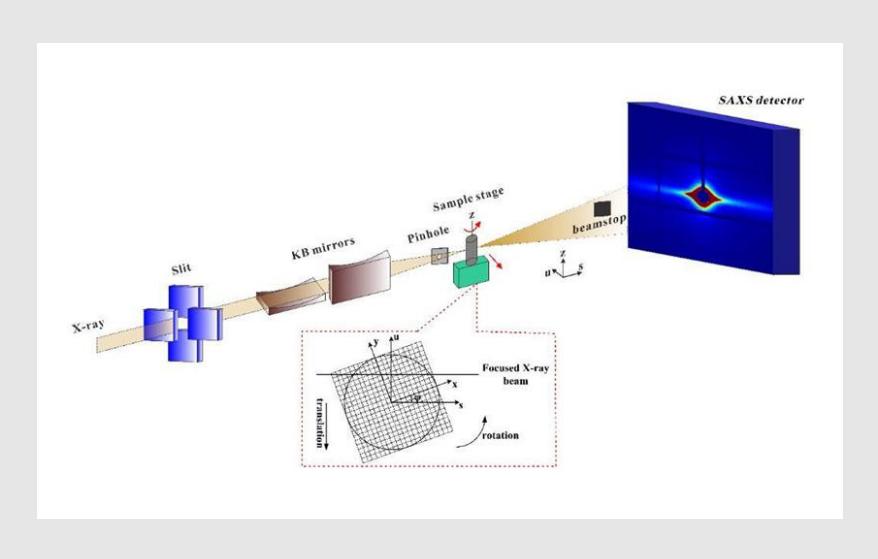 小角X射线散射(SAXS) 的基本原理与应用