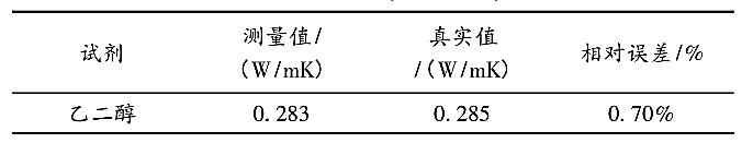 图17乙醇导热系数测量结果图[5]