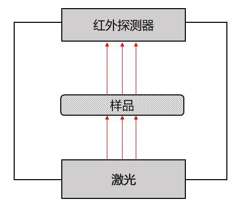 图5激光法测试热扩散系数原理示意图