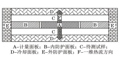 图3防护热板法导热系数测试原理示意图[2]