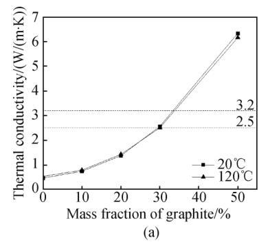 图21混合材料导热性能和石墨含量的关系