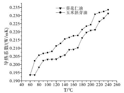 图16葵花仁油、玉米胚芽油导热系数对温度的曲线图[5]