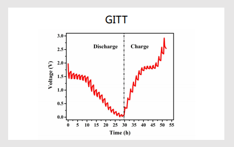 恒电流间歇滴定法GITT 的原理与实例