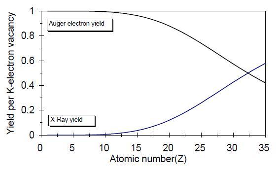 图5俄歇电子产额与原子序数的关系