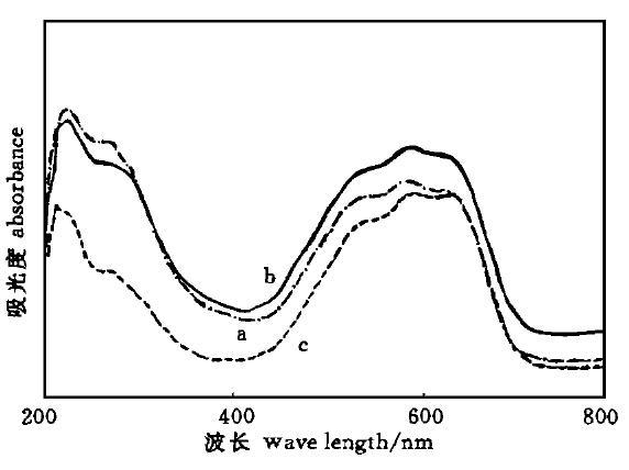 图9Si的引入对CoAPO合成的影响(Co/Al=0.05)