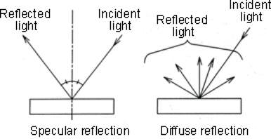 图2镜面反射(左)和漫反射(右)