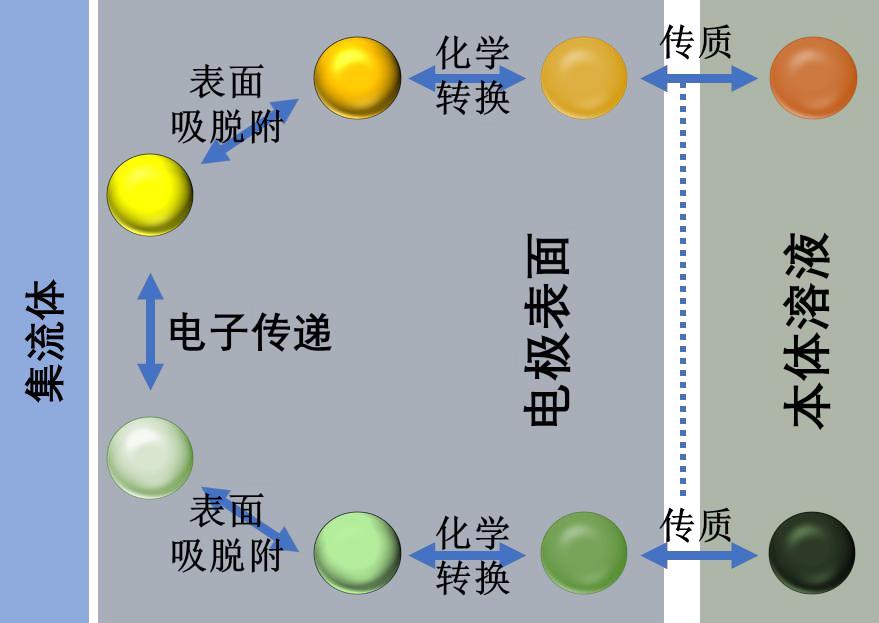 图1一般电极过程示意图[2]