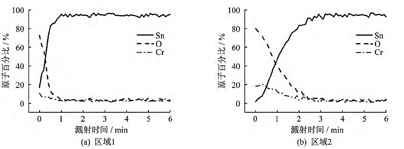 图10区域1和区域2的AES半定量深度分析结果