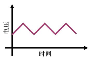 图2三角波形的脉冲电压
