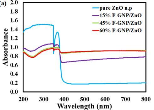 图10不同含量F-GNP与ZnO结合后的紫外可见漫反射光谱图