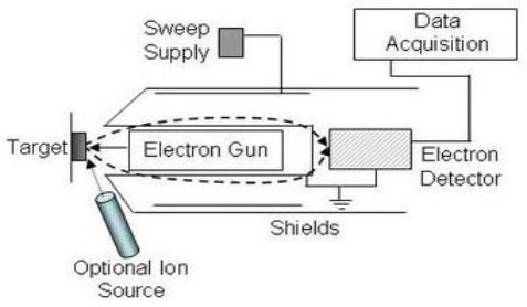 图2俄歇电子的跃迁过程
