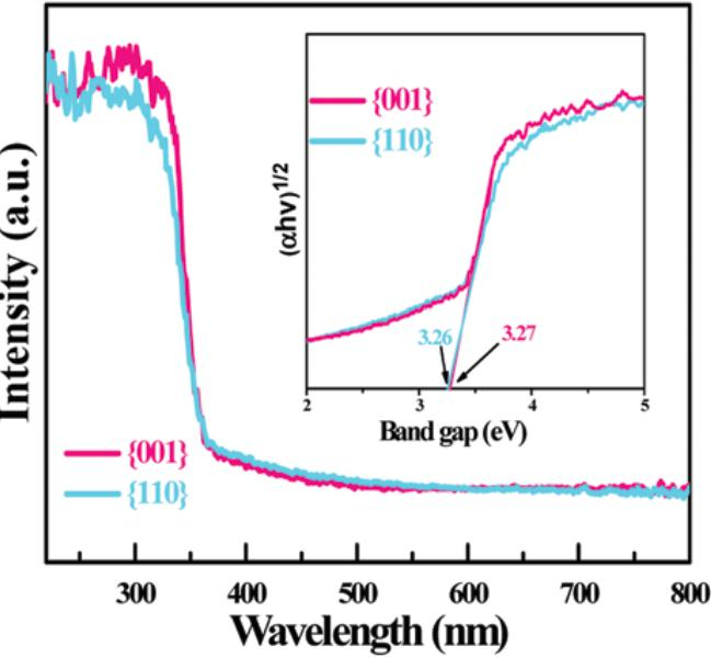 图12Bi2O2CO3材料不同镜面的紫外漫反射光谱