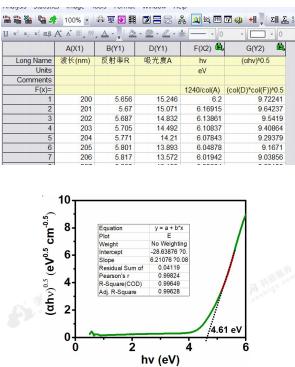 图11a利用紫外漫反射光谱数据分别求(αhv)1/n和hv 图11b直线外延求取Eg