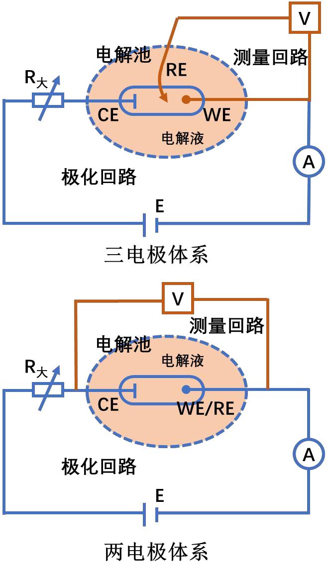 图1用于循环伏安测试的两种电化学体系