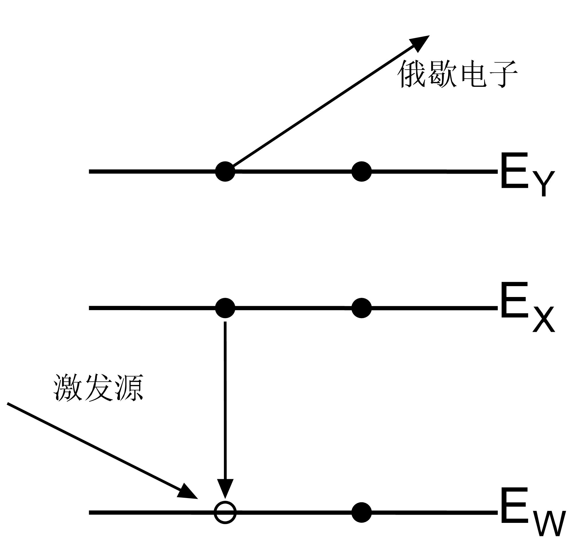 图3俄歇电子的跃迁过程能级图