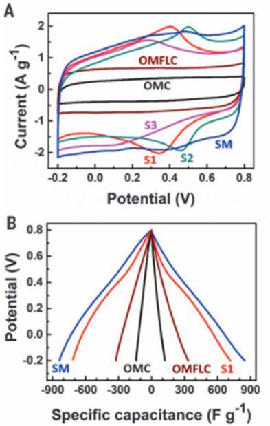 图6不同材料的CV曲线及电容量[4]