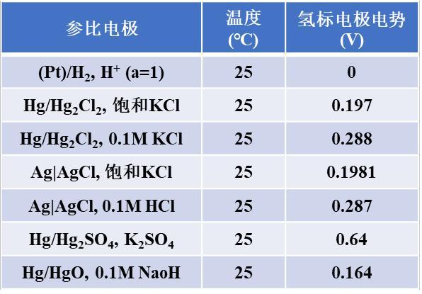 表1常见的参比电极及其电极电势