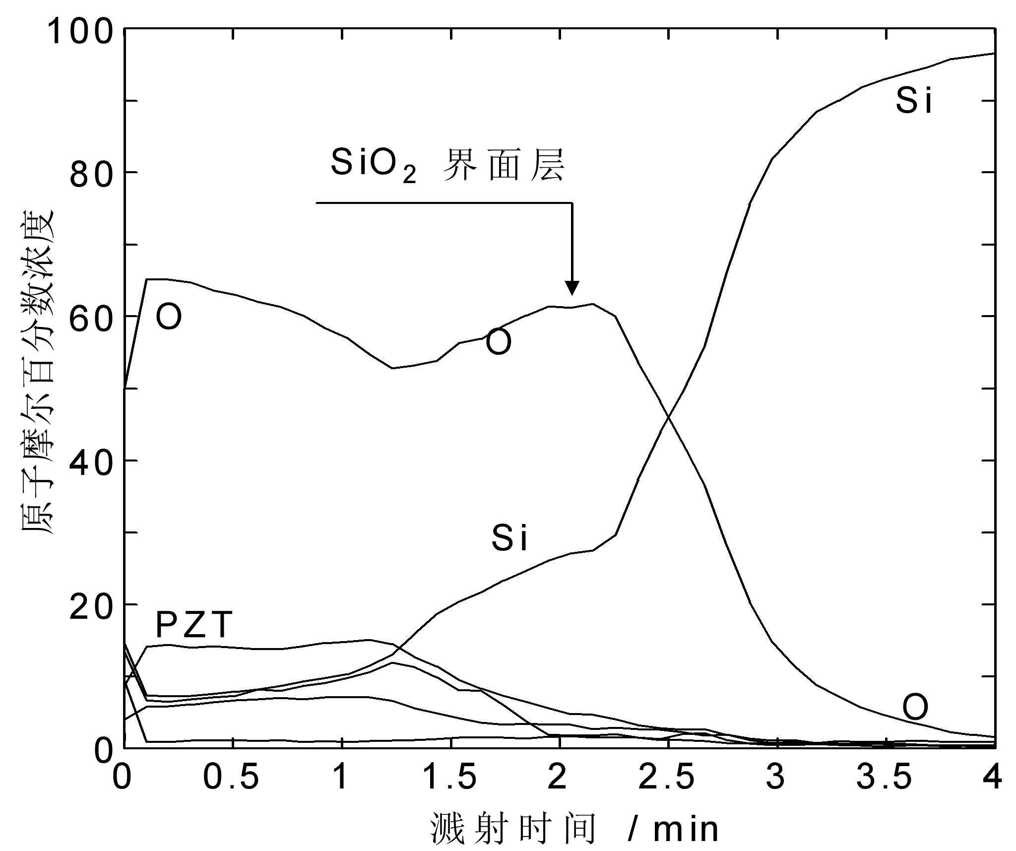 图7PZT/Si薄膜界面反应后的典型的俄歇深度分析图