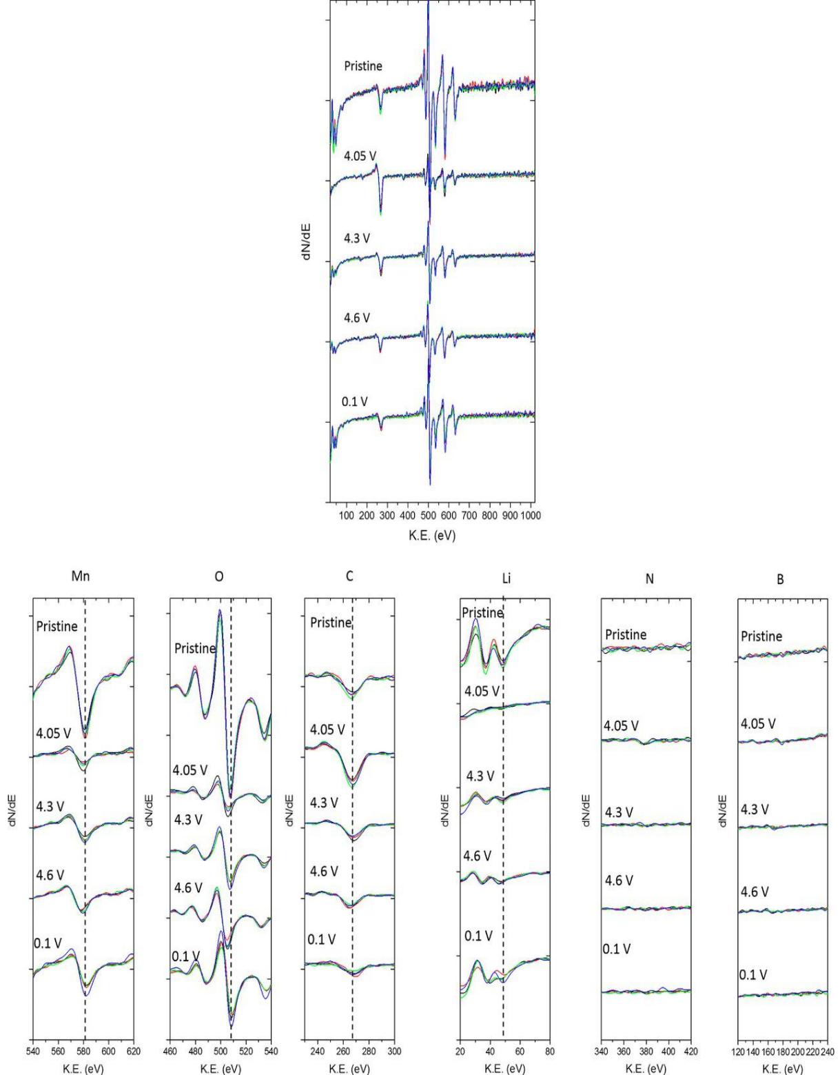 图11LiMn2O4在不同电势下的AES谱图。每条线代表一个不同的 粒子,包括不同电压下Mn、O、C、Li、N和B的高分辨谱图,虚线 是与原材料相关的极小值相交的参考线