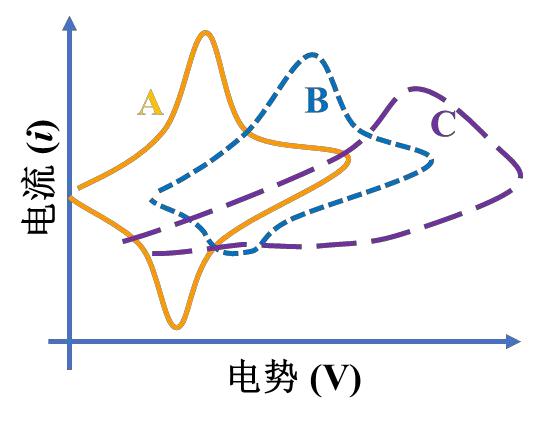 图2三种典型的电化学体系的CV曲线[1]