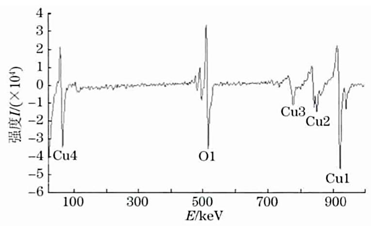 图9氧化铜样品AES表面谱