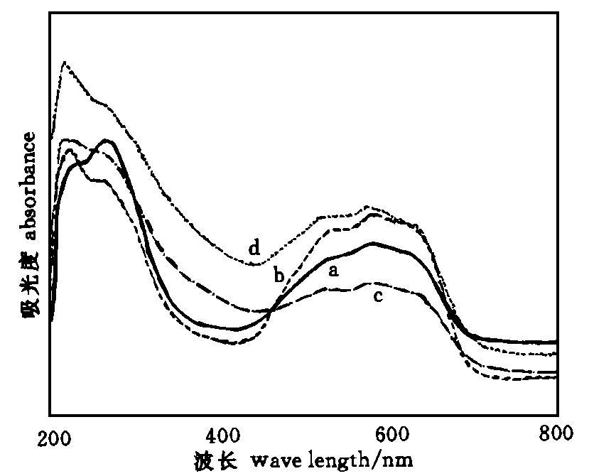 图8CoAPO样品的紫外漫反射谱图