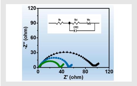 Zview软件拟合电化学阻抗谱教程