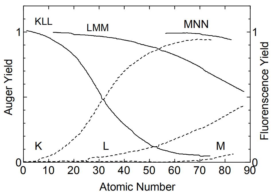 图6俄歇跃迁几率及荧光几率与原子序数的关系
